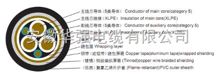 HYBPYJVP 3*50+3*10变频器电缆