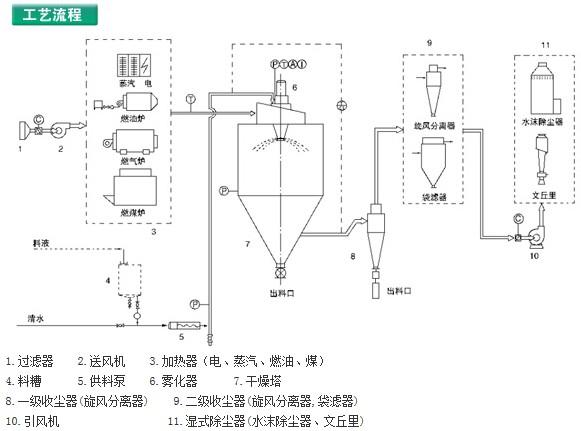 工业衣物烘干机电路图
