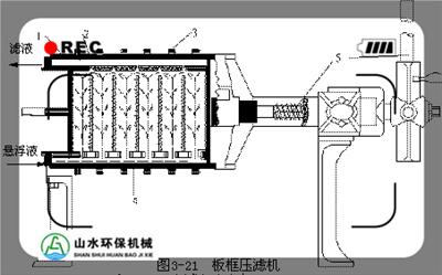 海口板框式压滤机选型及工作原理